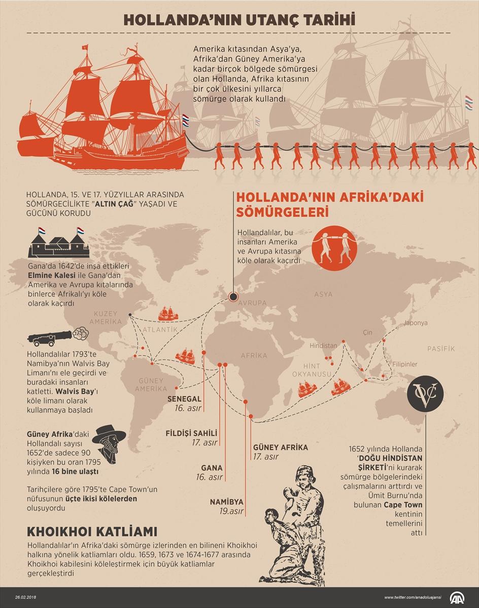 Hollanda'nın utanç tarihi