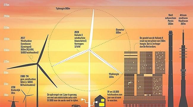 Rotterdam Maasvlakte'ya Dev rüzgar türbini