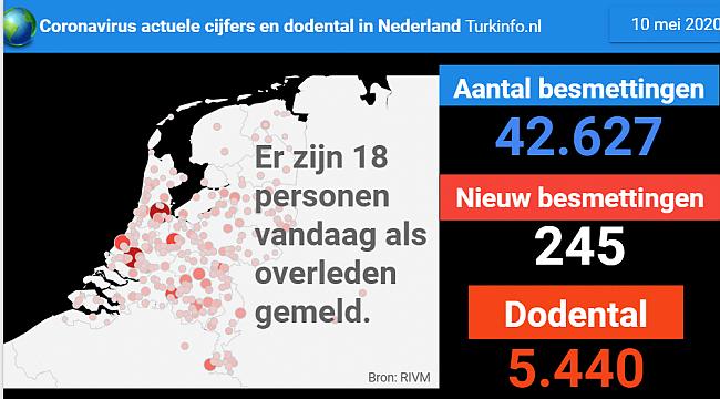 Laagste aantal coronadoden in Nederland sinds half maart