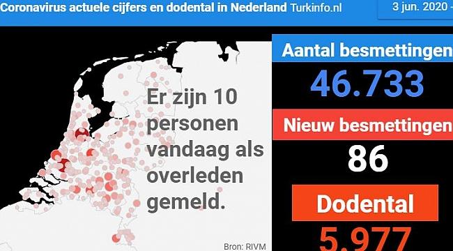 10 patiënten overleden, 9 nieuwe patiënten, in totaal 46.733 positief geteste personen