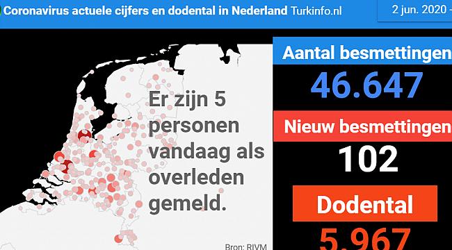 5 patiënten overleden, 6 nieuwe patiënten, in totaal 46.647 positief geteste personen