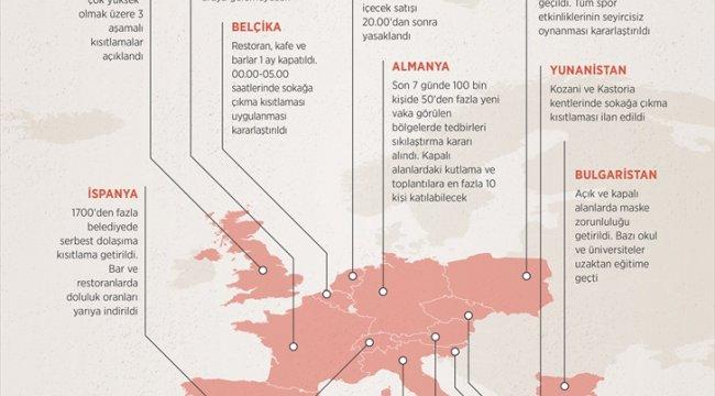 GRAFİKLİ - Avrupa ülkelerinde Kovid-19 tedbirleri geri geliyor