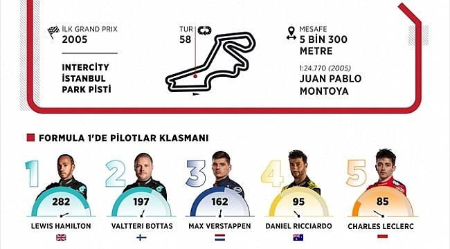 GRAFİKLİ - Formula 1'de heyecan, DHL Türkiye Grand Prix'siyle sürecek
