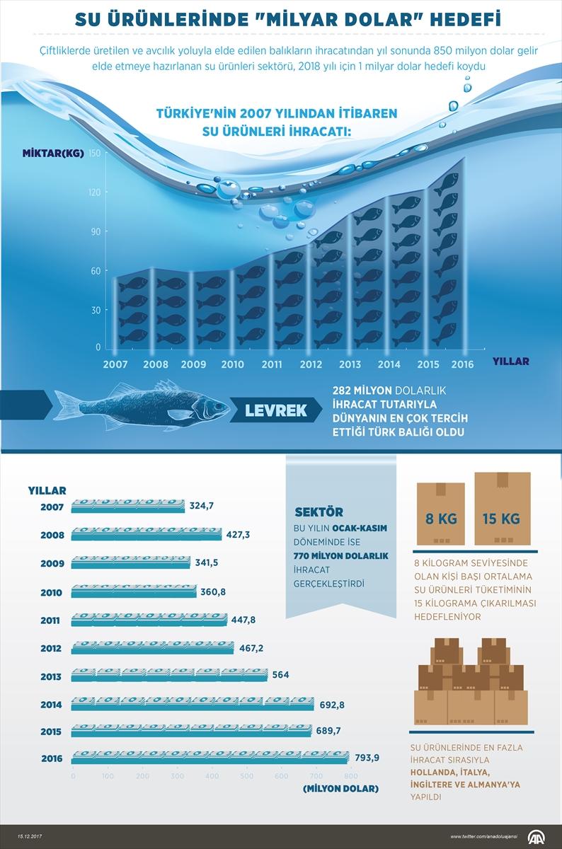 Su ürünlerinde hedef milyar dolar