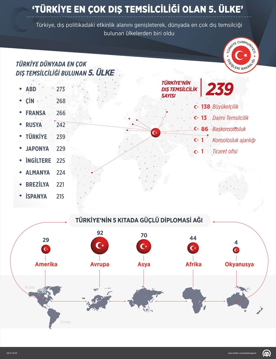 Türkiye en çok dış temsilciliği olan 5. ülke