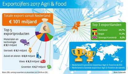 Export landbouwproducten in 2017 bijna € 92 miljard