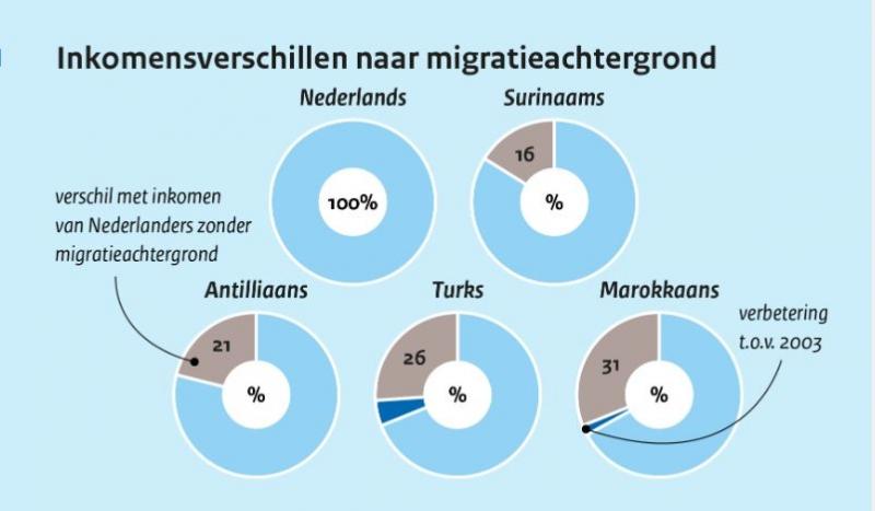 inkomensverschillen mensen met en zonder migratieachtergrond nauwelijks afgenomen
