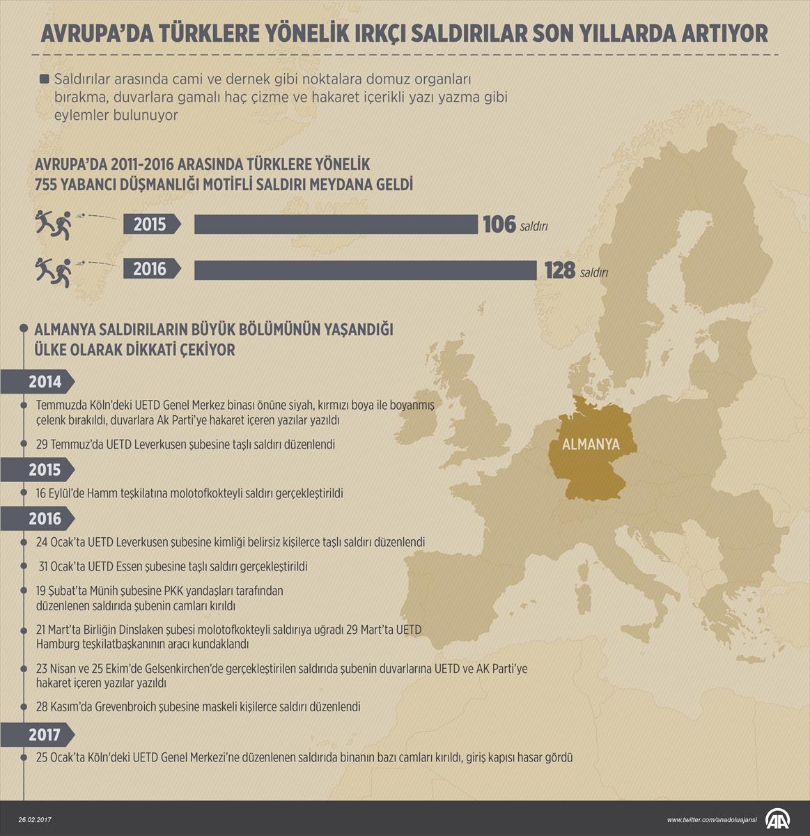 Stijging in aantal racistische aanvallen op Turken in Europa de laatste jaren