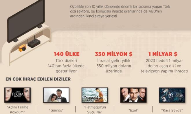 Türk dizilerinden ekonomiye milyon dolarlık ihracat katkısı