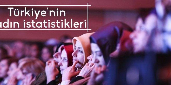 Türkiyenin kadın istatistikleri