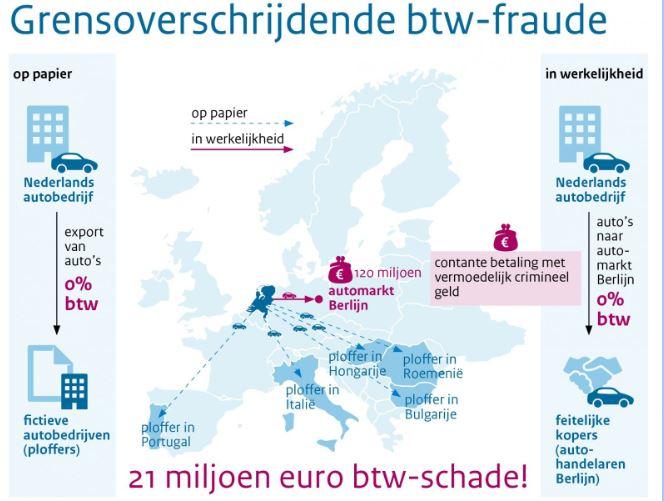 Vier autobedrijven verdacht van btw-fraude en faciliteren witwassen bij export van auto's