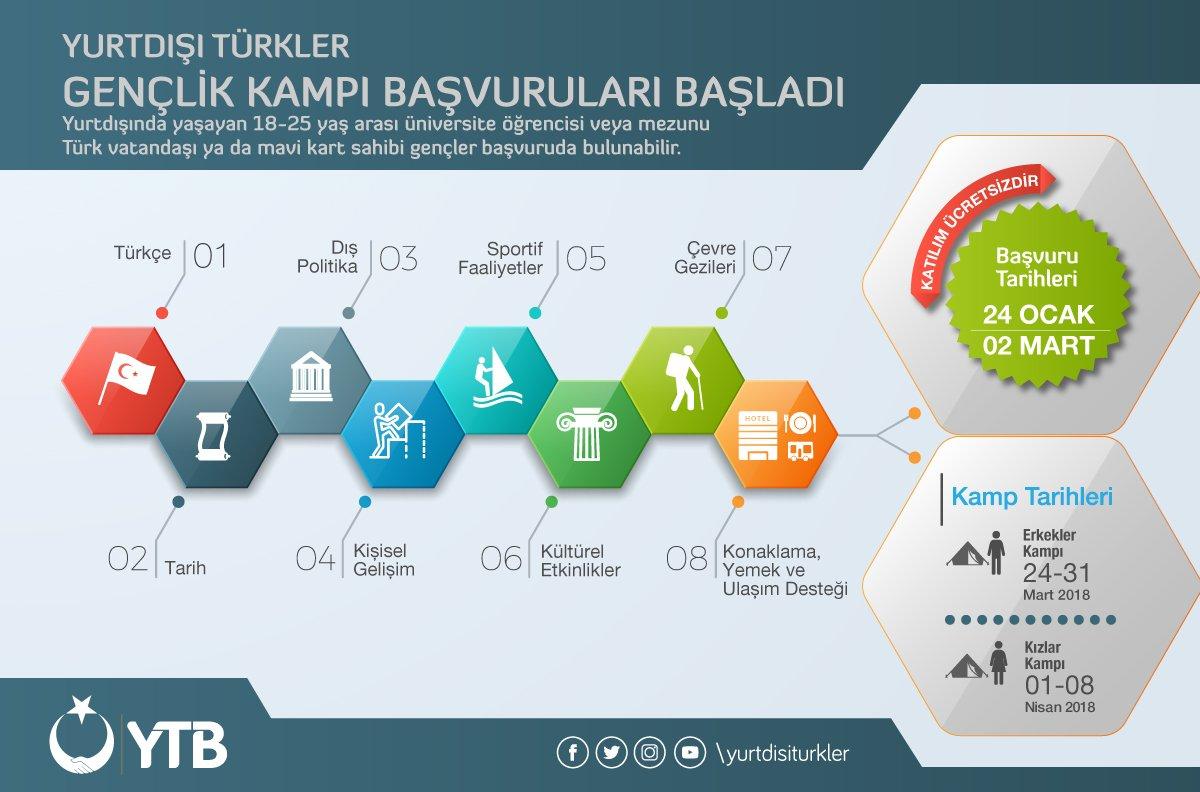 Yurtdışı Türkler Gençlik Kampı Başvuruları başladı!